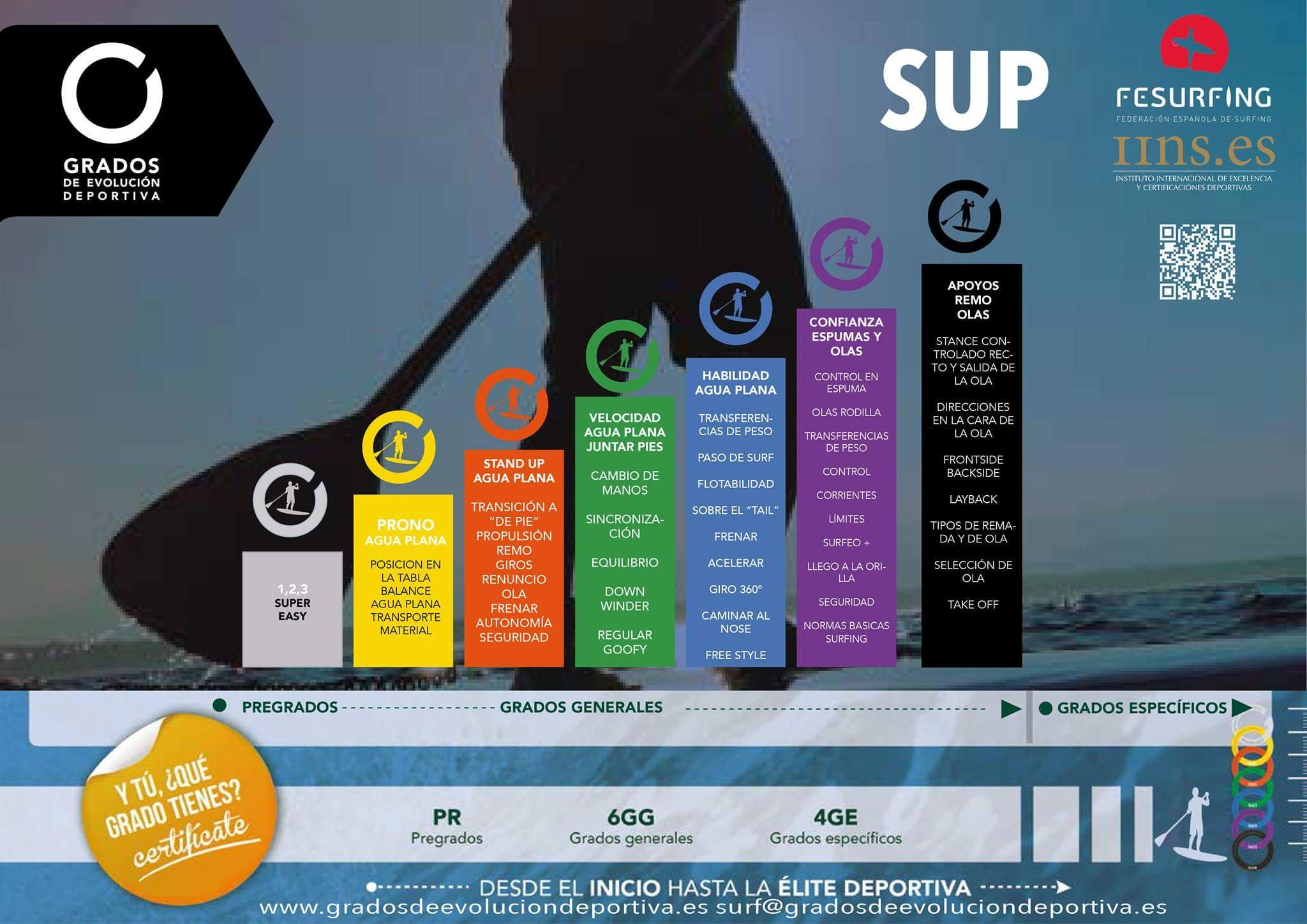 ¿Te gustaría certificar tu nivel de #SUP?